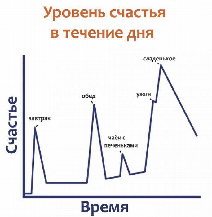 Уровень счастья в течении дня. График